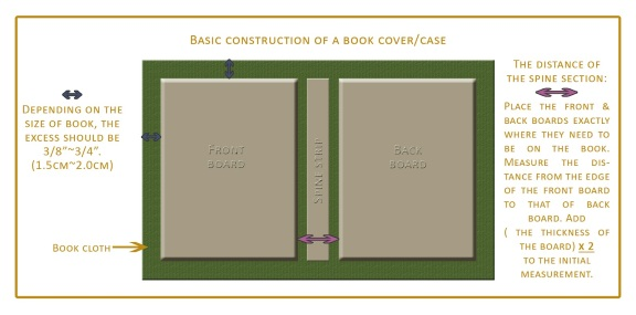 basic book construction -